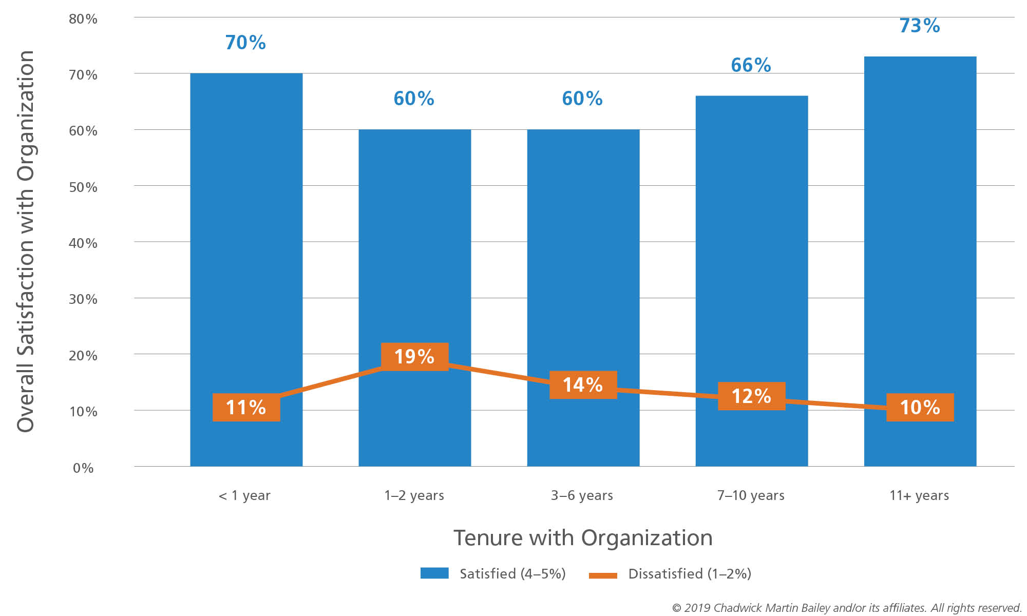 Overall satisfaction with organization compared to tenure with organization chart