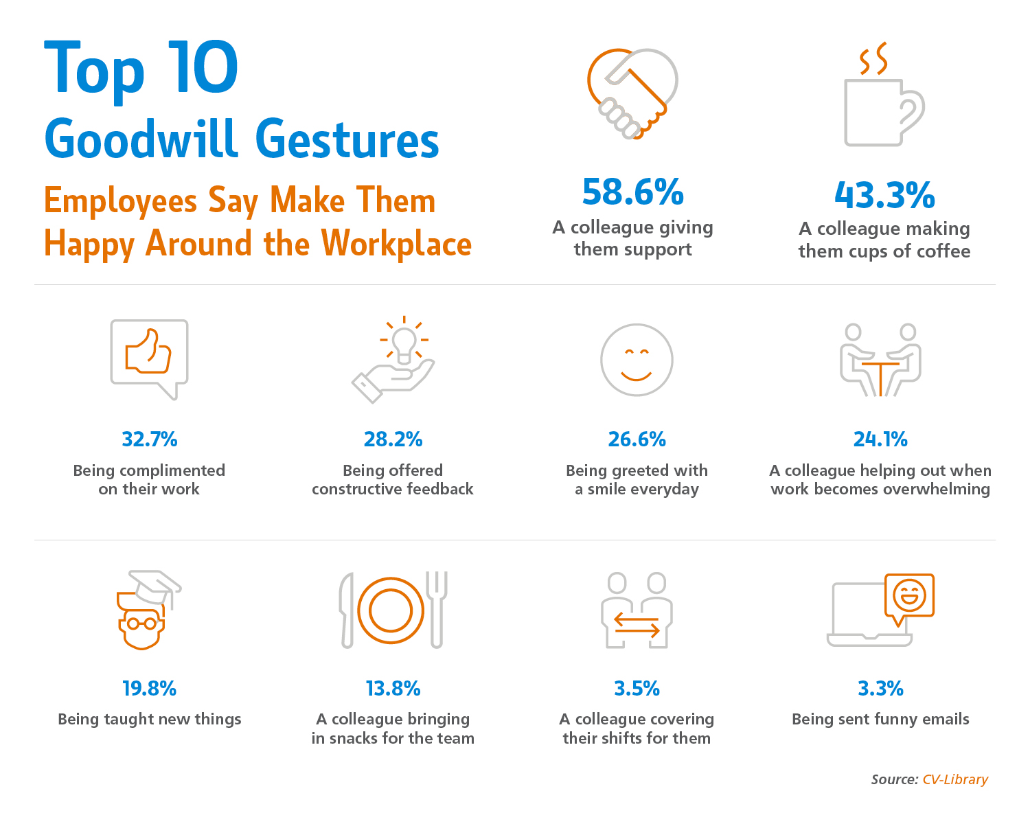 Top goodwill gestures that motivate people stats