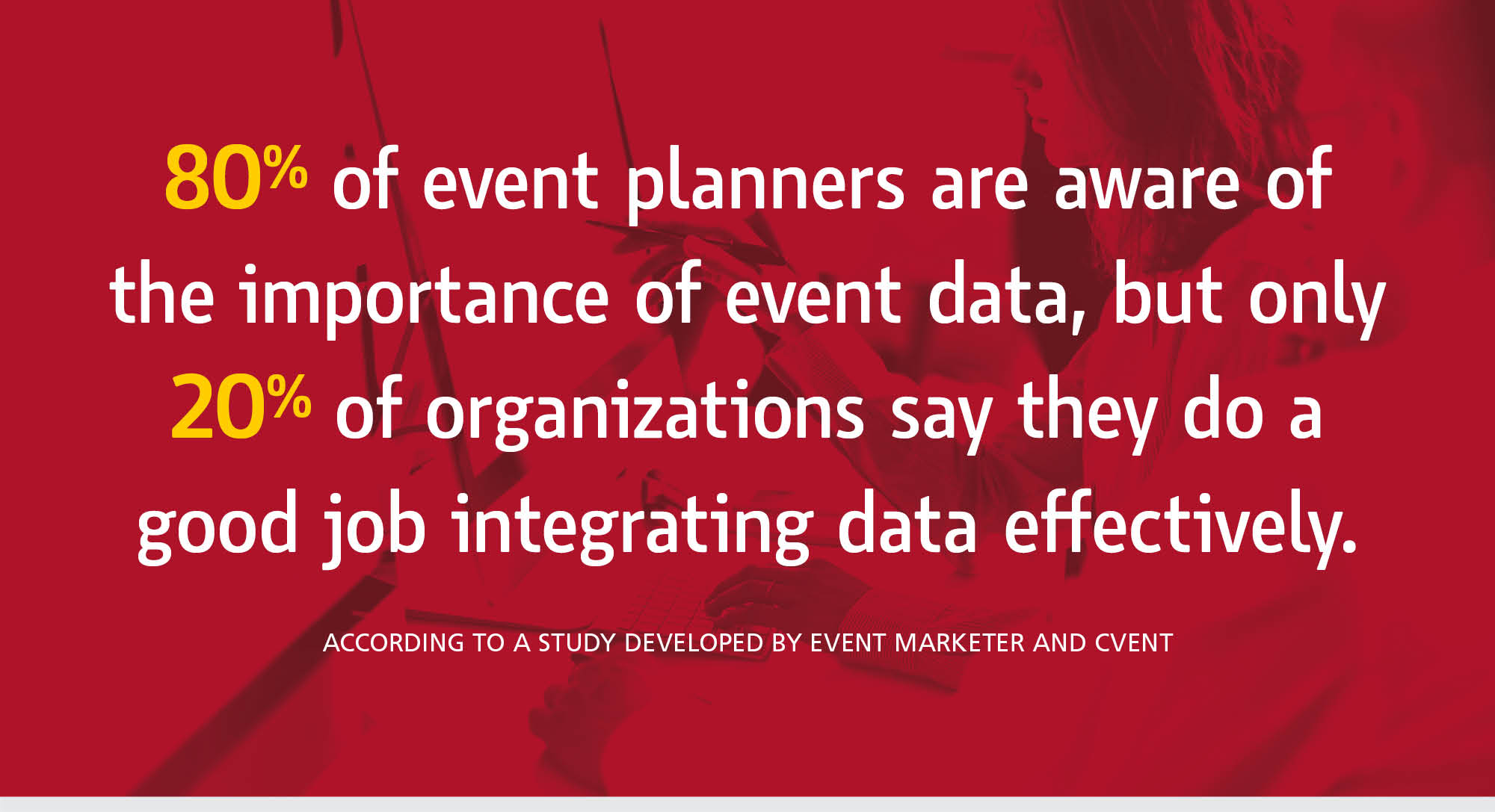 80% of event planners are aware of the importance of event data, but only 20% of organizations say they do a good job integrating data effectively according to a study developed by Event Marketer and Cvent