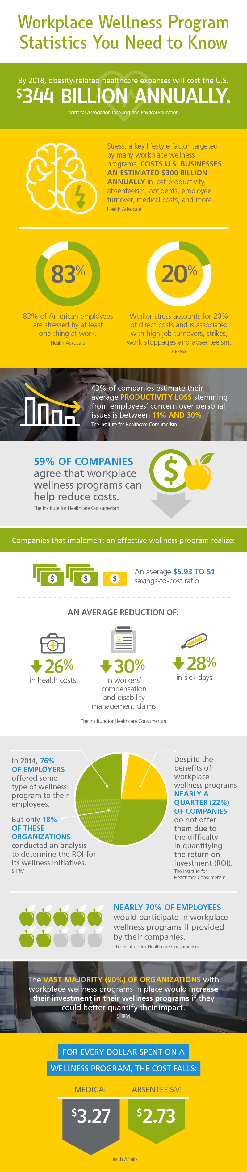 Workplace wellness program statistics you need to know infographic