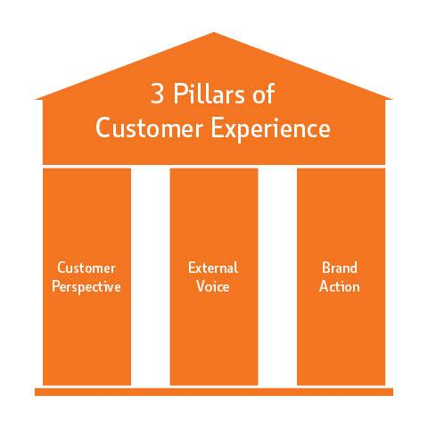 Three Pillars of Customer Experience: Customer Perspective, External Voice and Brand Action