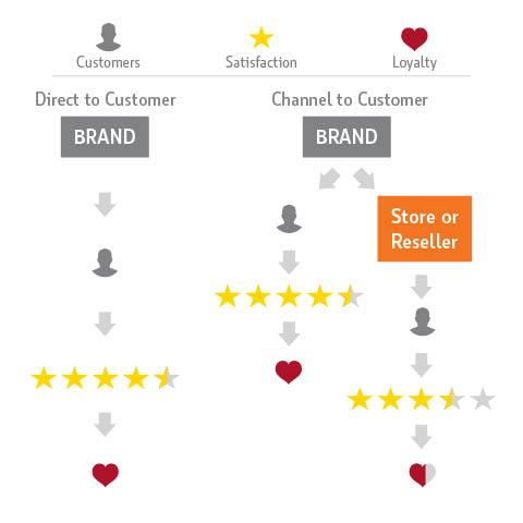 Customer Loyalty Flowchart