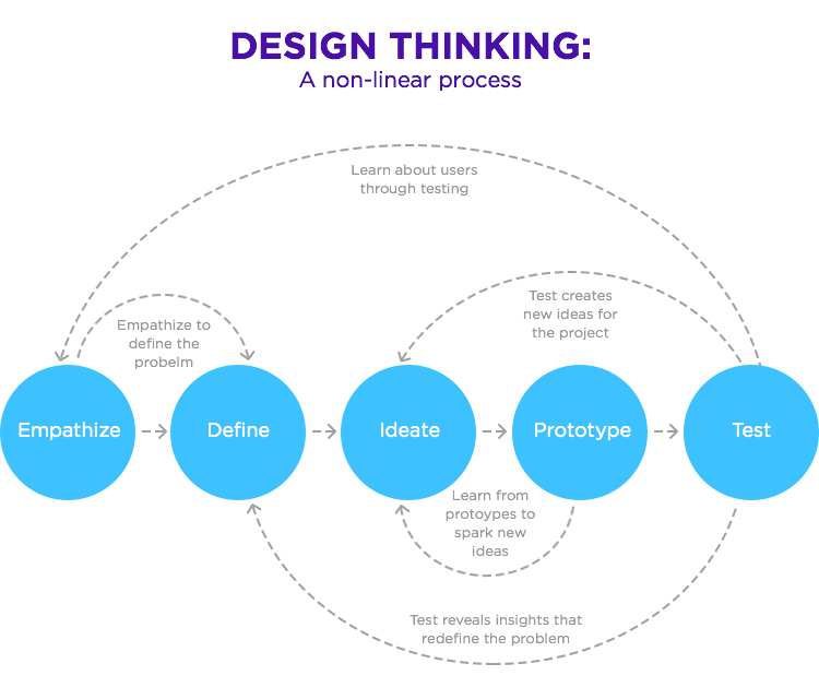 diagram of the design thinking philosophy