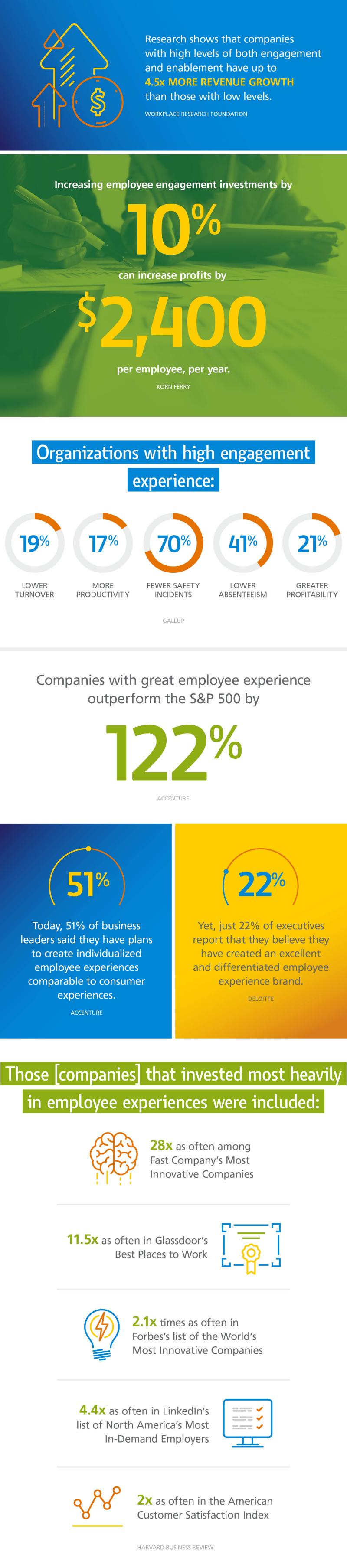 Employee Engagement Statistics Infographic