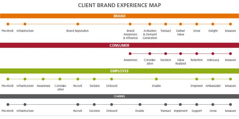 client brand experience map