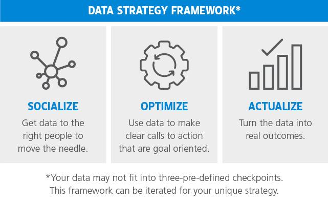 data strategy framework diagram