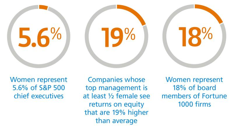 Diversity and inclusion workplace statistics