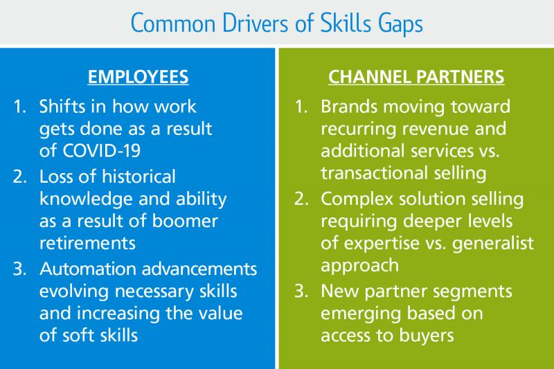 infographic showing drivers of skills gaps