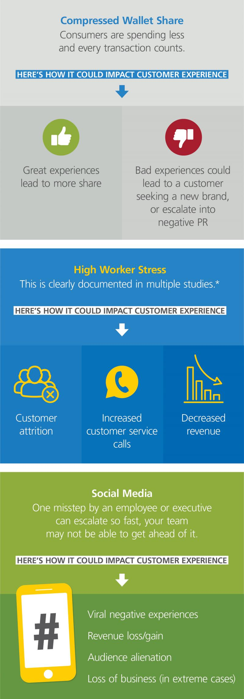 infographic comparing employee experience to customer loyalty