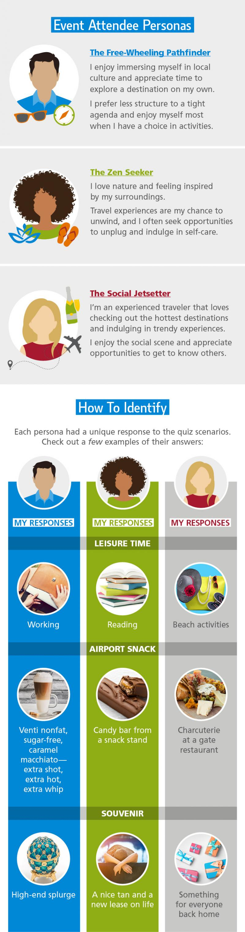 infographic of event personas