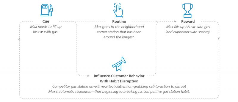 Example of habit disruption to influence customer behavior.