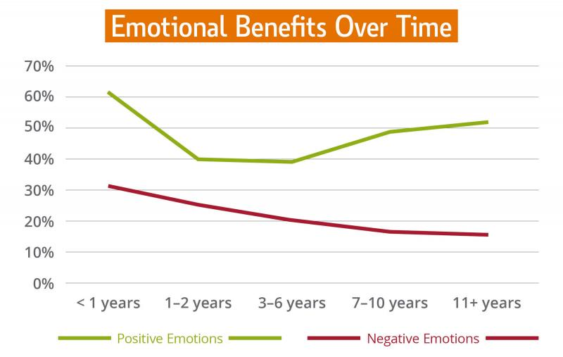 Emotional Benefits Over Time line graph