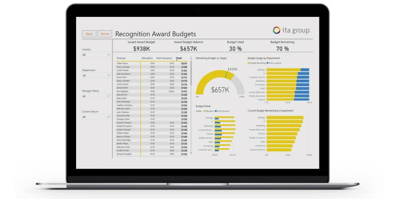 recognition award budgets data dashboard example