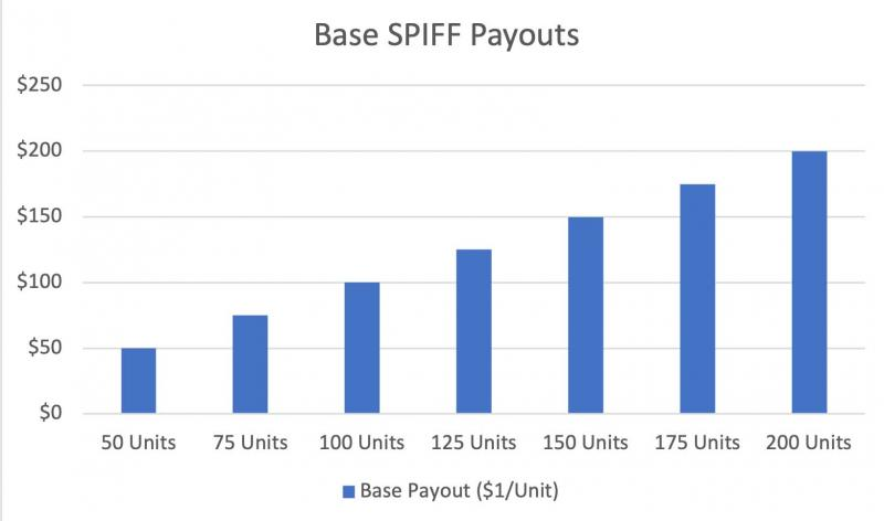 chart showing baseline scenario for spiff payouts