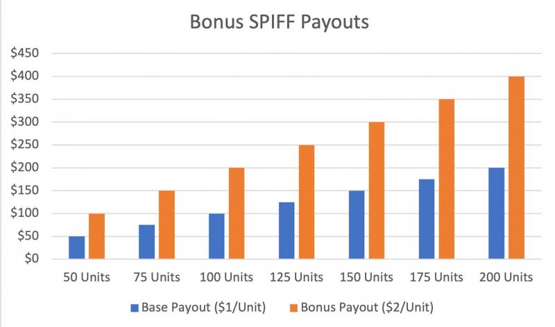 chart showing bonus payout for spiff