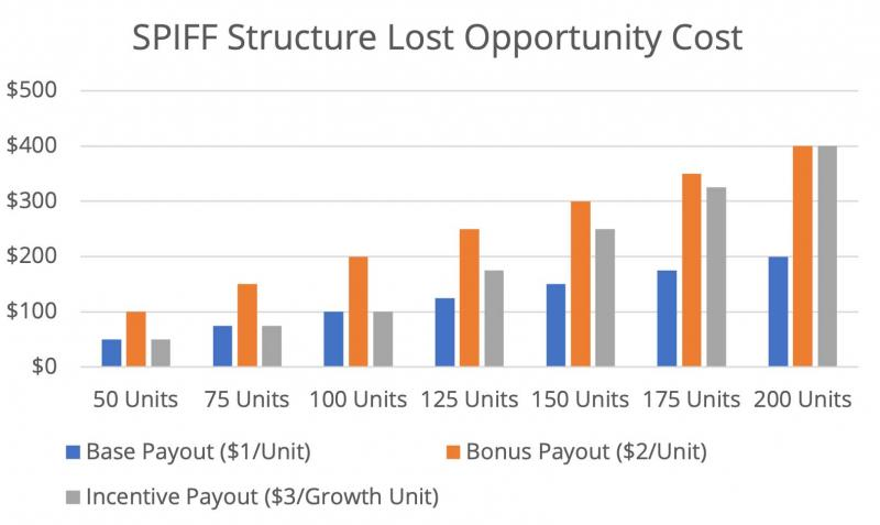 chart showing spiff opportunity loss scenario