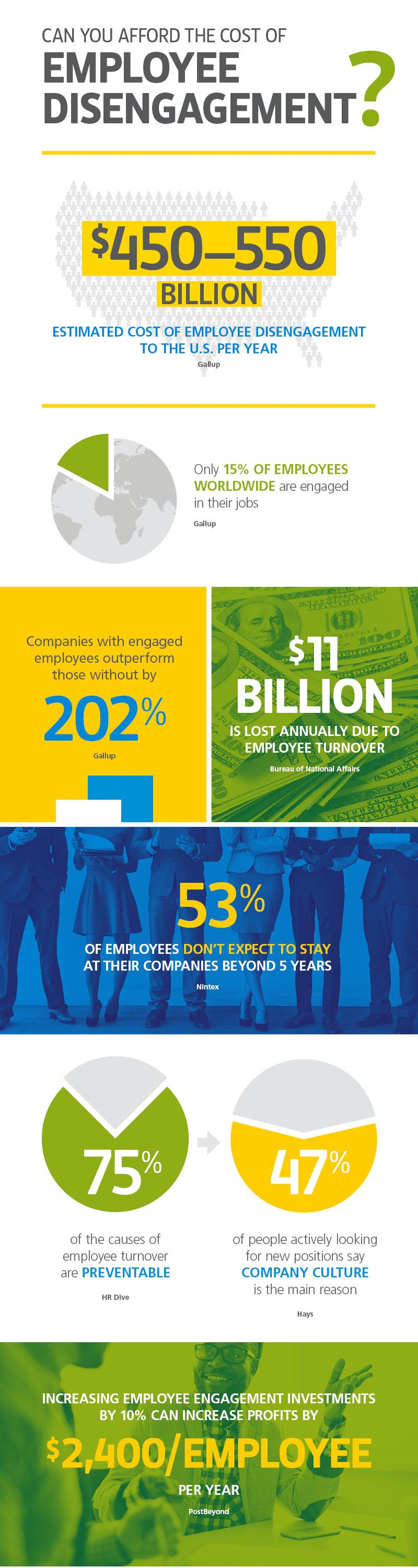 Can You Afford the Cost of Employee Disengagement? Infographic