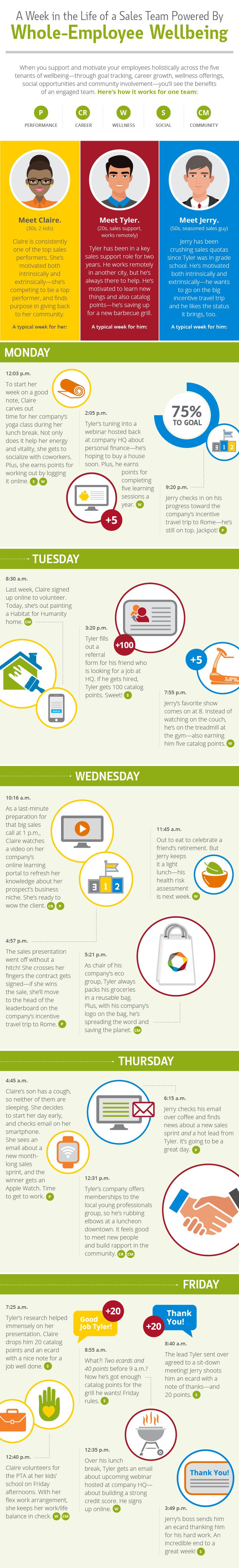 A Week in the Life of a Sales Team Powered by Whole-Employee Wellbeing Infographic