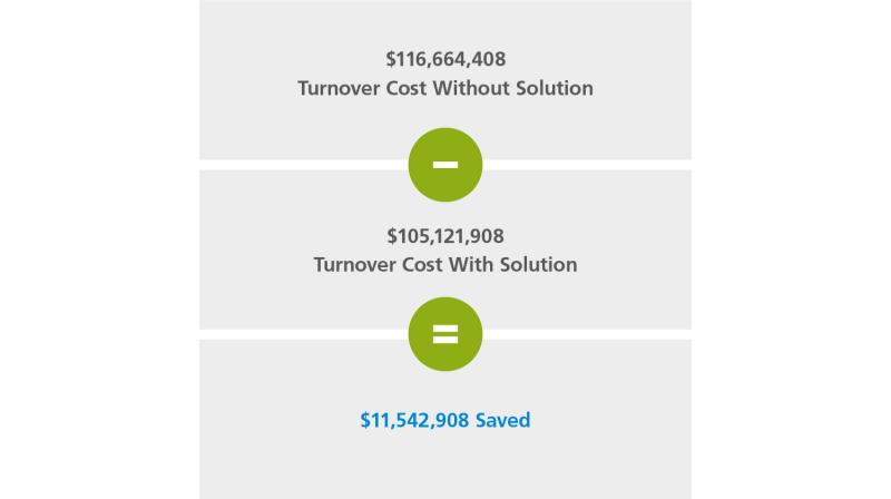 graphic showing turnover cost savings