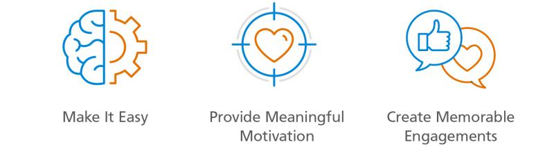 Three ways to engage channel partners with icons: Make It Easy, Provide Meaningful Motivation and Create Memorable Engagements